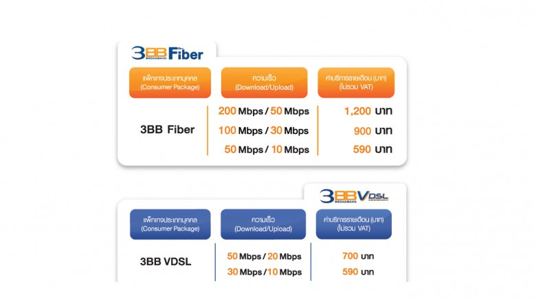 3BB Internet für 590 Baht